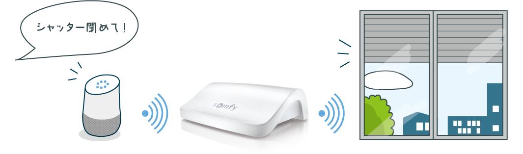 アマゾンエコーやGoogle Homeと連動させれば、さらに便利にシャッターを上げ下げできます。